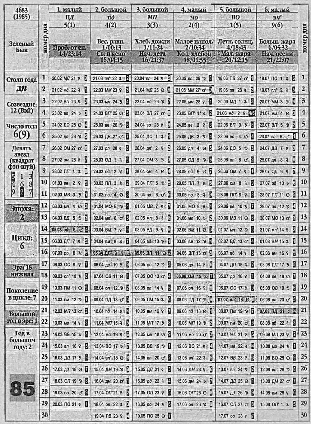 Китайскому по гороскопу 85 год