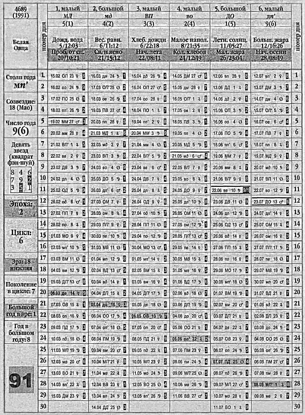 лунный календарь 1930 год