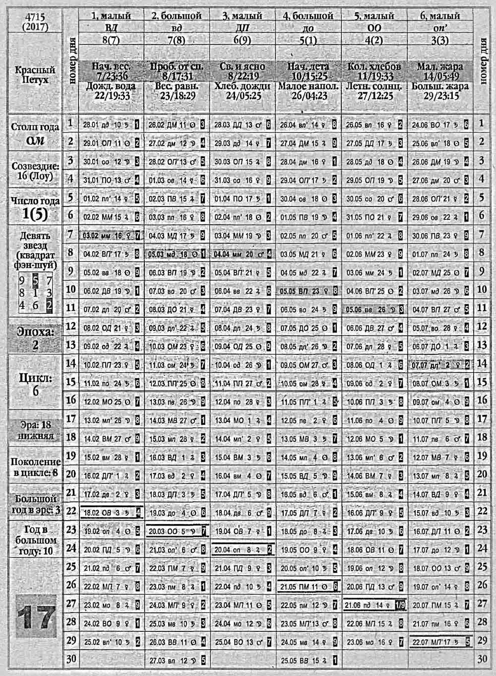 Лунный календарь 2000 года как убрать ржавчину с монеты